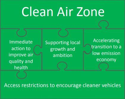 What are Clean Air Zones and where are they?