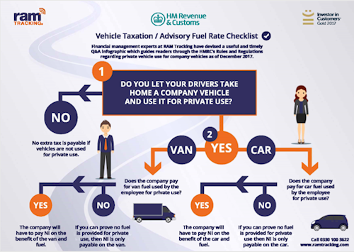 HMRC checklist for drivers using company vehicles out of work.