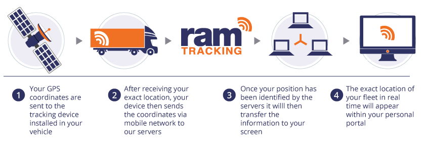 GPS tracking & technology
